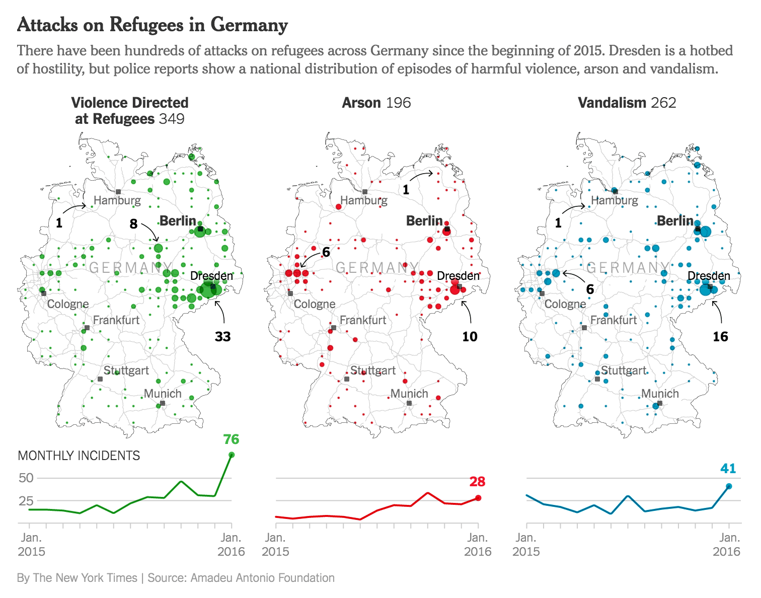 Attacks on Refugees in Germany